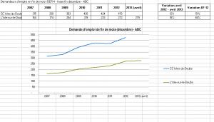 donnees-demandeurs-demplois-fin-avril-2013-300x171 dans L'Isle-sur-le-Doubs en action - CAP sur 2014