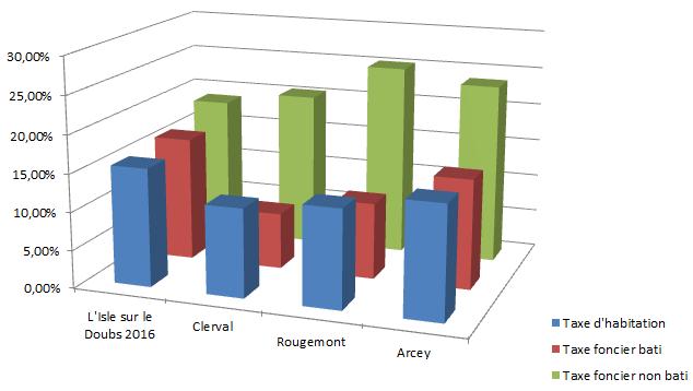 Comparatif taux d'imposition prochain EPCI Isle du Doubs - communes +500hab
