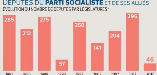 Un revers historique pour le Parti socialiste…