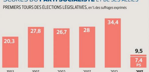 #legislative2017 : pire que 1993…